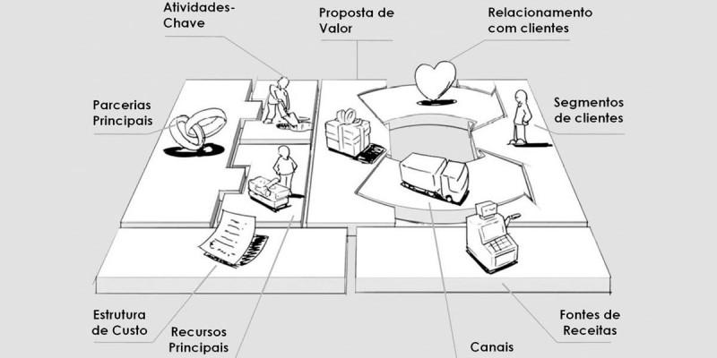 Modelos de Negócio , Inovação e Design Thinking
