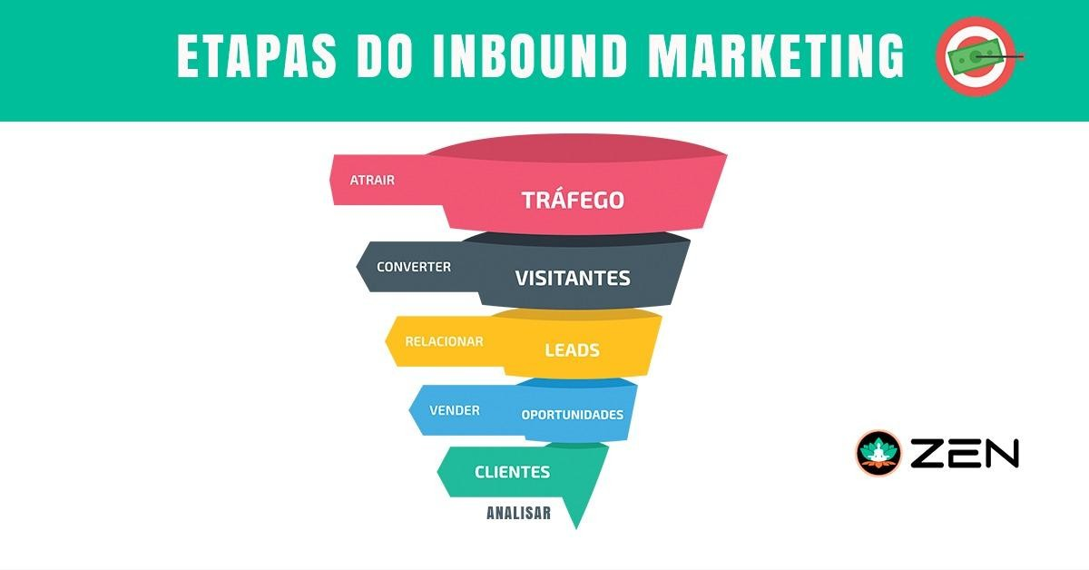 Quais as 5 etapas do Inbound Marketing ?