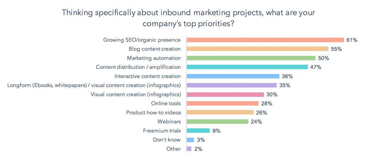 10 principais resultados para os profissionais de marketing modernos